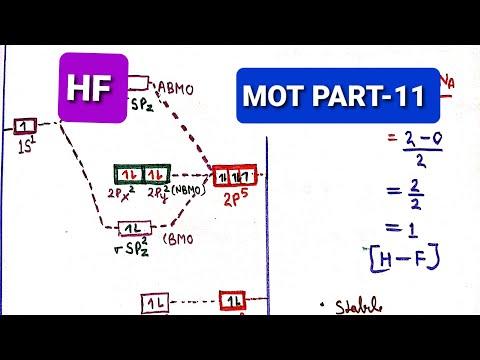 MO DIAGRAM OF HF ( हाइड्रोजन फ्लोराइड का आण्विक कक्षक ...