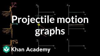 قذيفة الحركة الرسوم البيانية   الحركة ثنائية الأبعاد   AP الفيزياء 1   أكاديمية خان