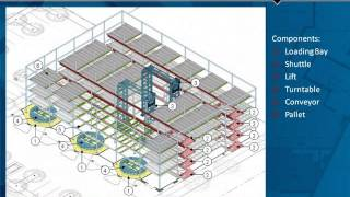 Gpc Webinar: Automated Parking Garages