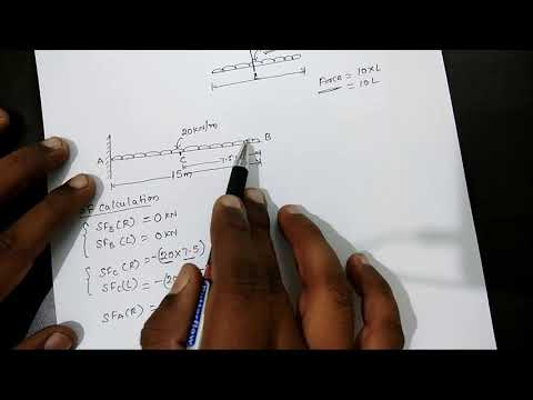 Calculation of Bending Moment and Shear force of cantilever beam with uniformly distributed load UDL