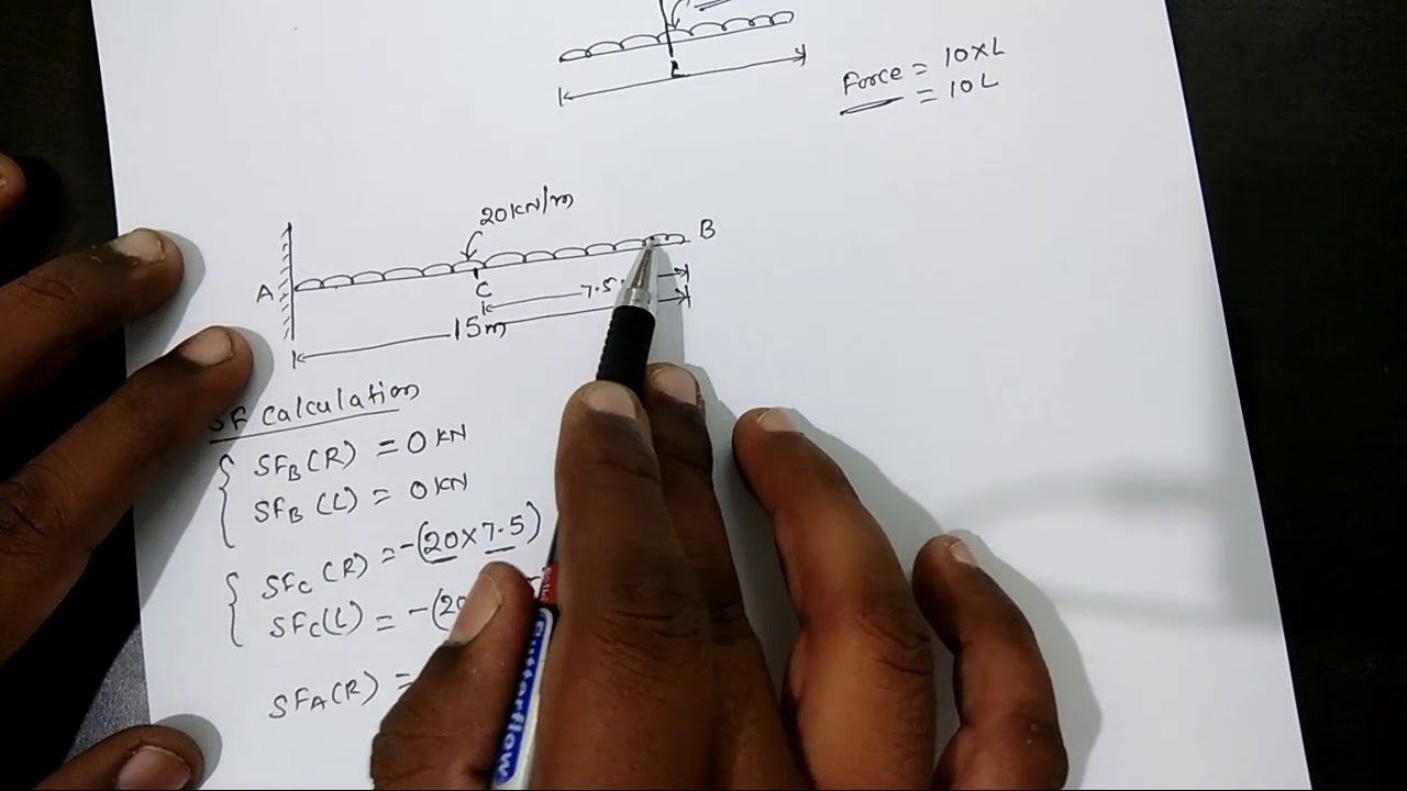 Calculation Of Bending Moment And Shear Force Cantilever Beam Diagram Udl With Uniformly Distributed Load