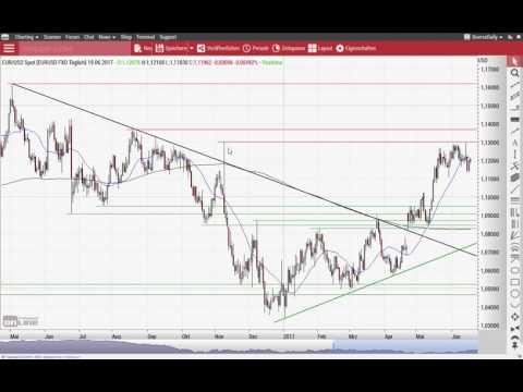 Euro/US-Dollar: 1,13 ist die rote Linie - Chart Flash 19.06.2017