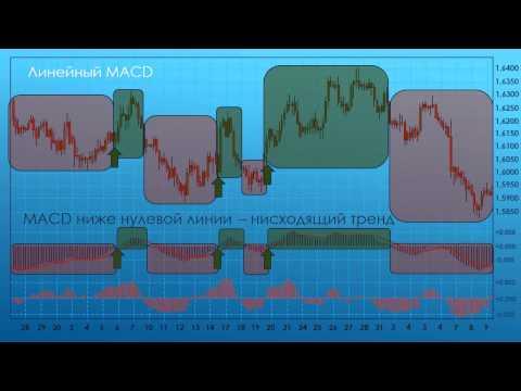 Видео уроки Форекс: Индикатор MACD