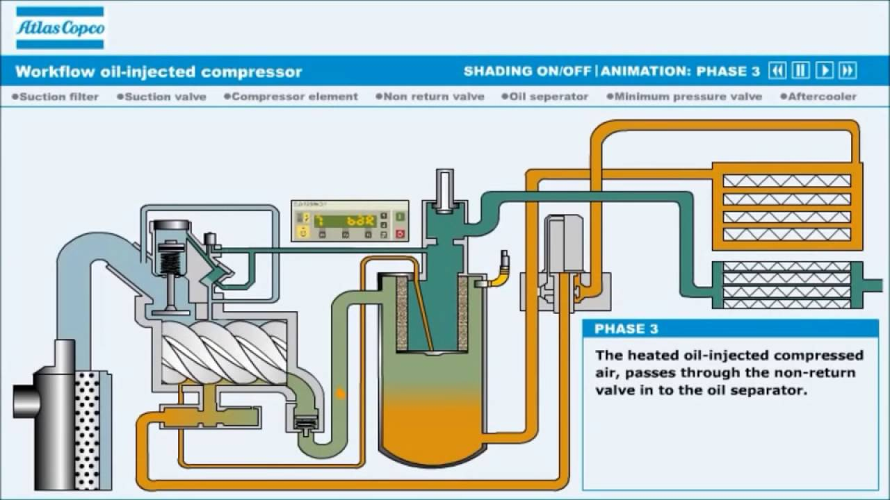 Air Compressor Plumbing Diagram Atlas Copco Piping Automotive Wiring Youtube Rh Com Old
