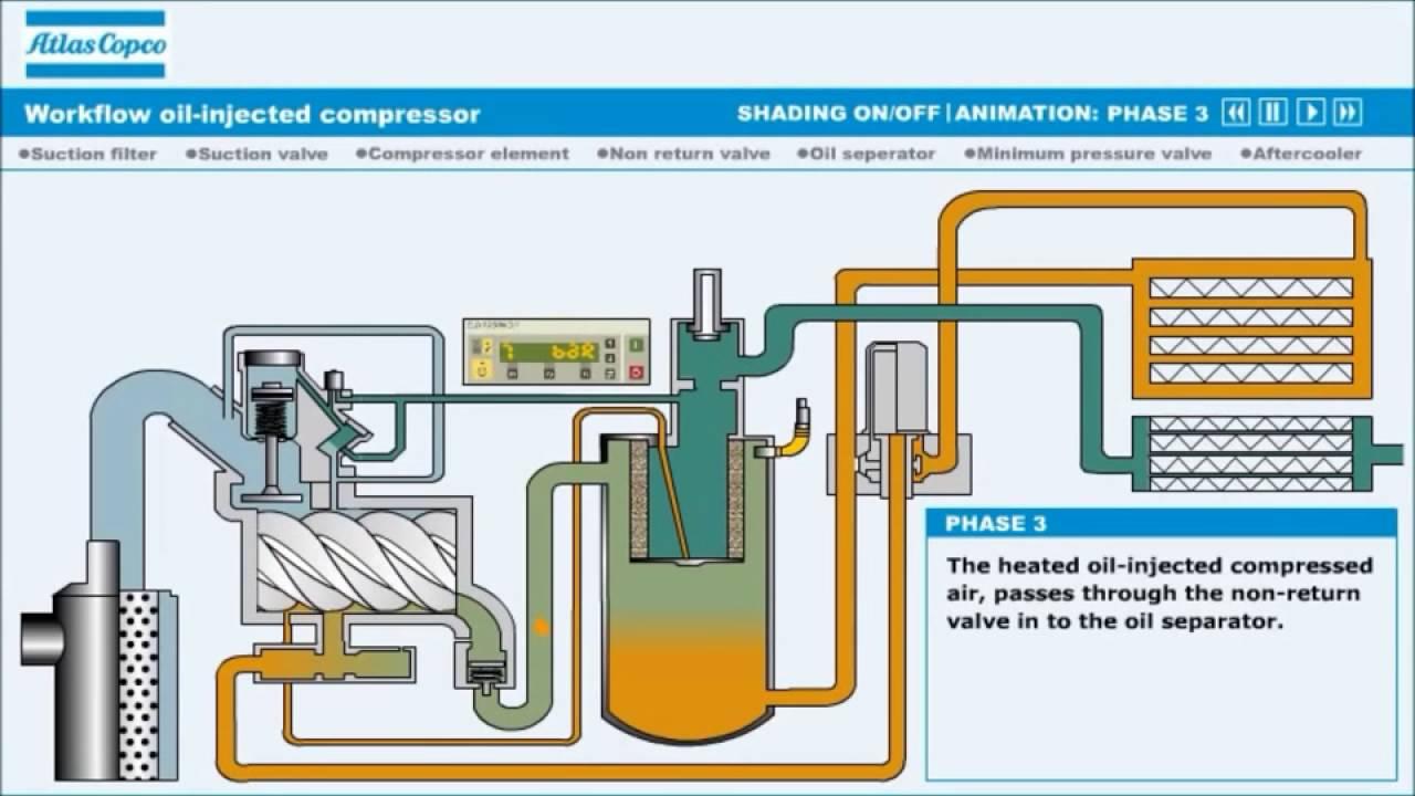 atlas copco air compressor piping diagram compressor atlas copco youtuberh youtube com [ 1280 x 720 Pixel ]