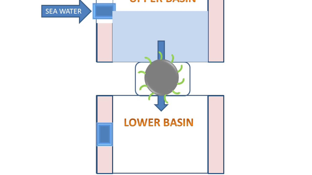 double basin tidal power plant  [ 1280 x 720 Pixel ]