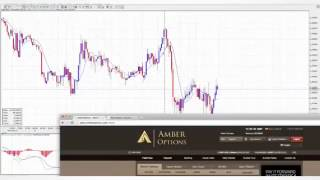 Binary Options Trading Using Exponential Moving Average MACD And Parabolic SAR