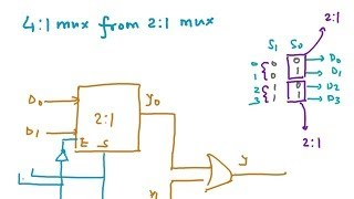 Multiplexer - 4:1 from 2:1, 8:1 Mux from 4:1 Mux, Boolean Expression using exactly 1 Mux