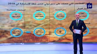 الدول المانحة التزمت بنسبة 11.7% بتمويل خطة الأردن للأزمة السورية