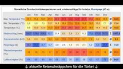 Türkische Riviera Wetter - Temperaturen, Klima und Jahreswetter um Antalya