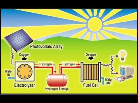 Energia Solar Termica Y Fotovoltaica Youtube
