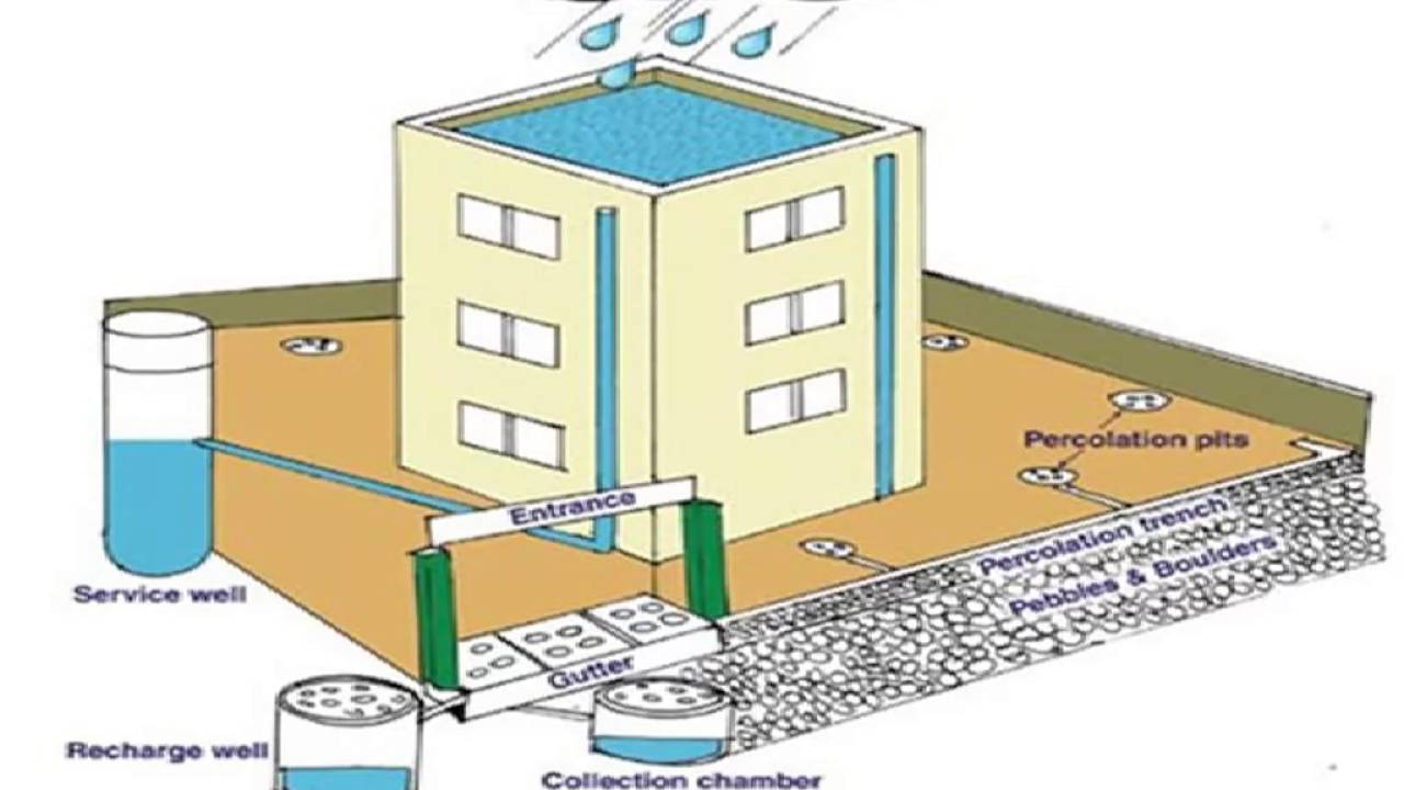 How To Make Water Harvesting System At Home