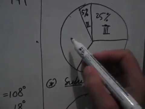 Merubah pecahan ke bentuk persentase dan bentuk derajat serta merubah pecahan ke bentuk persentase dan bentuk derajat serta menampilkan diagram lingkaran ccuart Images