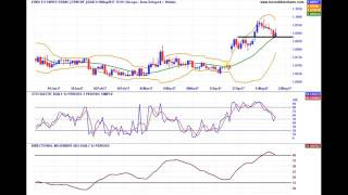 Forex Best Trades EUR USD EUR JPY EUR CHF COT & Technical Analysis 21 05
