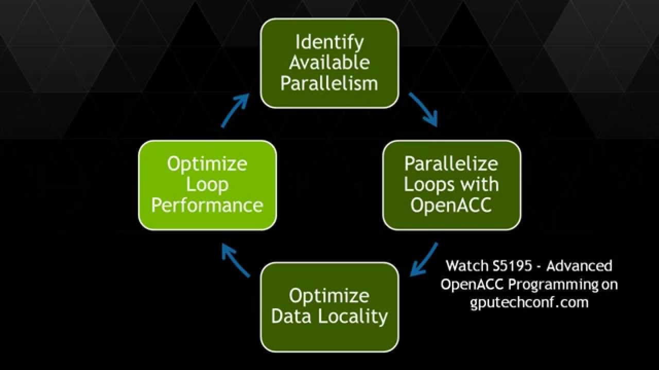 Download Introduction to Accelerated Computing with OpenACC