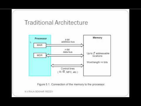 Computer organization Memory System basic concepts YouTube