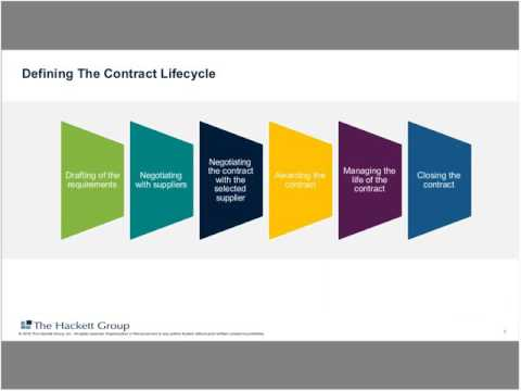 The Integrated Contract Management Approach