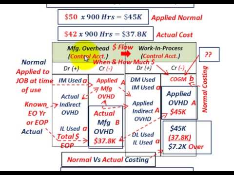 JOB Order Costing (Actual Vs Normal Costing, Allocating Indirect Overhead Costs, Actual Vs Applied)