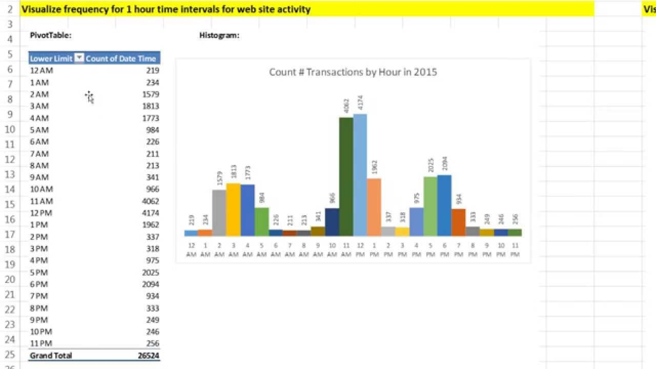Basic excel business analytics count transactions by hour report  chart youtube also rh