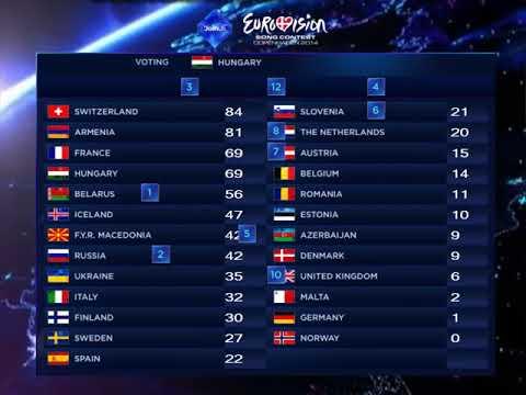 Mis votaciones Eurovision 2014