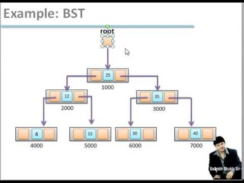 binary search tree research papers Data structures/trees binary search: a binary tree where any left child node has a value less than its parent node and any right child node has a value greater.