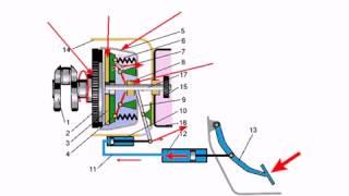 Урок 8   Трансмиссия Сцепление