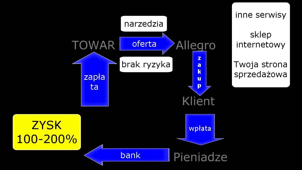 Schemat Dzialania Import Z Chin I Biznes Online Na Allegro Youtube