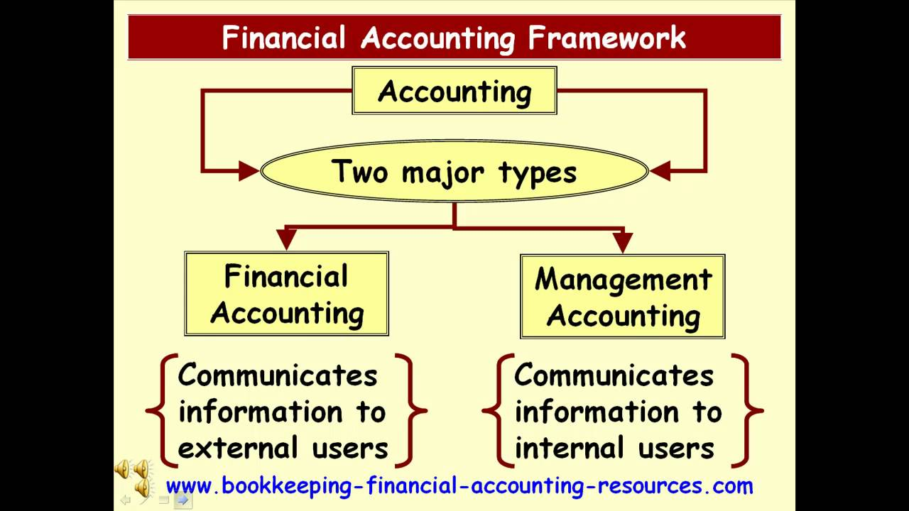 financial accounting iii subject outline Subject : accounting for managers updated by:  financial accounting : meaning, nature and role of accounting structure 10 objective 11 introduction  (iii) the.