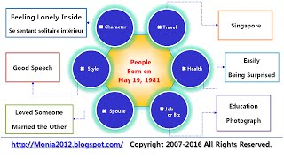 #Astrology,#May 19 1981,#Astrologie,#Astrología,#Astrologia,#Astrologie,by #Birthday