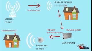 Усилитель сотовой связи - как работает(, 2014-09-17T10:37:50.000Z)