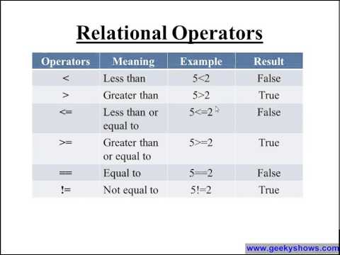 Arithametic Operator, Relational Operator and Logical Operator in C Programming defined in Hindi