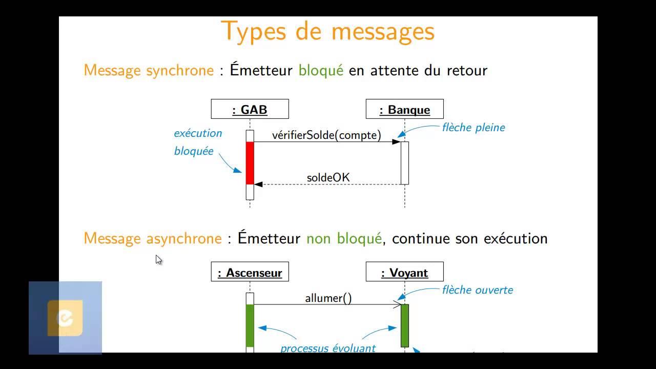 Diagramme De S U00e9quence 1