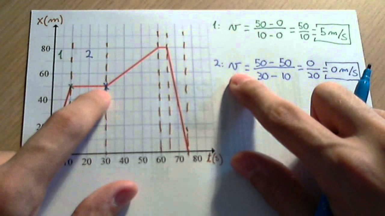 Velocidad A Tramos Interpretacion Grafica Del Movimiento Youtube