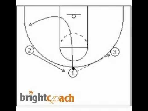 3 Person Triple Threat Cut Through Youth Basketball Drill