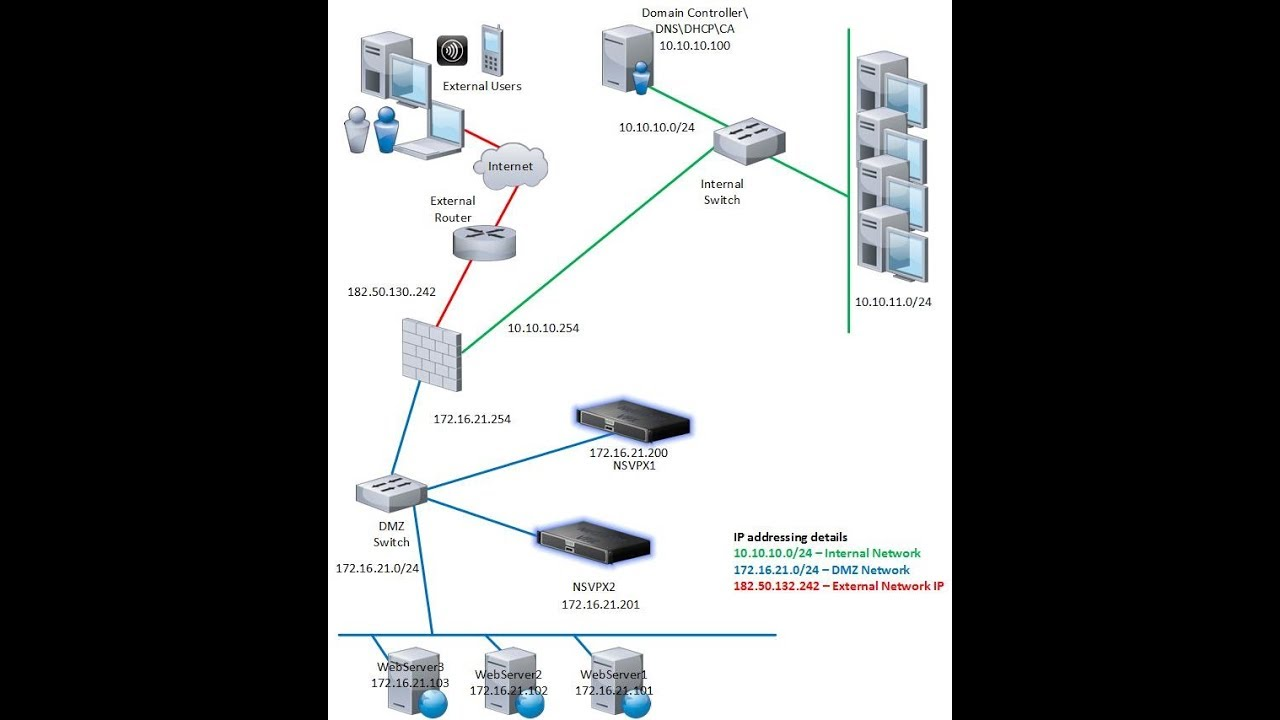Super Video- Citrix NetScaler VPX 12 x: One-Arm DMZ deployment