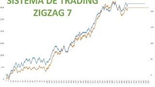 Sistema de Trading Forex Ganador Intradia Zigzag 7