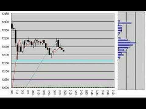 Nikkei225 Futures 5min.candlestick chart march 19, 2008