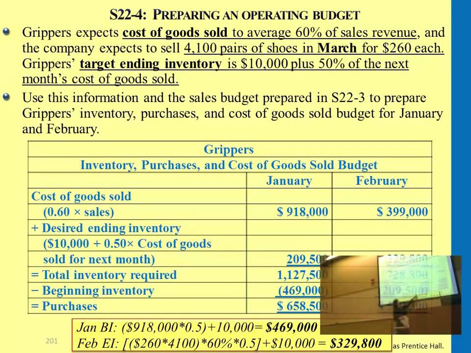 Preparing An Operating Budget Example   Youtube