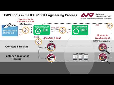 TMW Tools in the IEC 61850 Engineering Process - YouTube