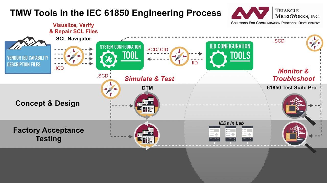 IEC 61850 | Triangle MicroWorks, Inc