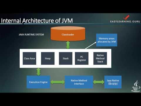Java Programming | Internal Working in Java | Java Virtual Machine