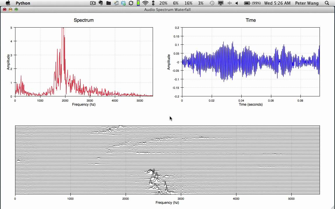 Chaco Realtime Audio Spectrogram With A Cascading Waterfall Line