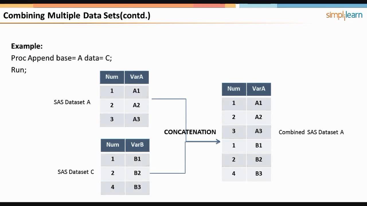 Combining datasets in sas sas base programming tutorial sas combining datasets in sas sas base programming tutorial sas training for beginners simplilearn 1betcityfo Images