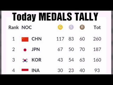 Asian Games 2018 Medals Tally  ; India Medals  ; Philippines Medals ; Nepal Medals ; Amit Panghal