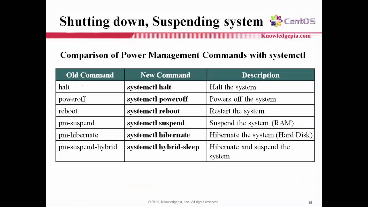 Managing Service with Systemd on CentOS 7/RHEL 7