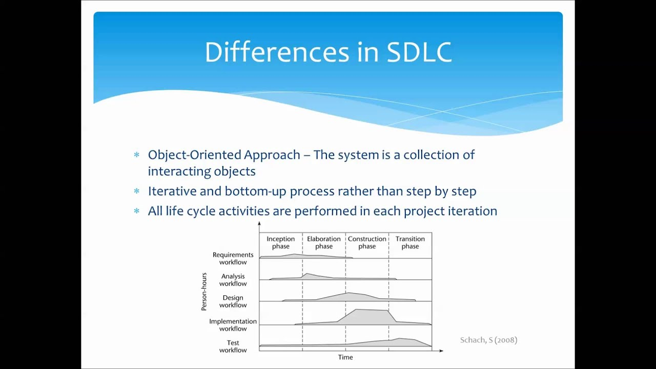 Object Oriented Vs Structured Software Development Youtube