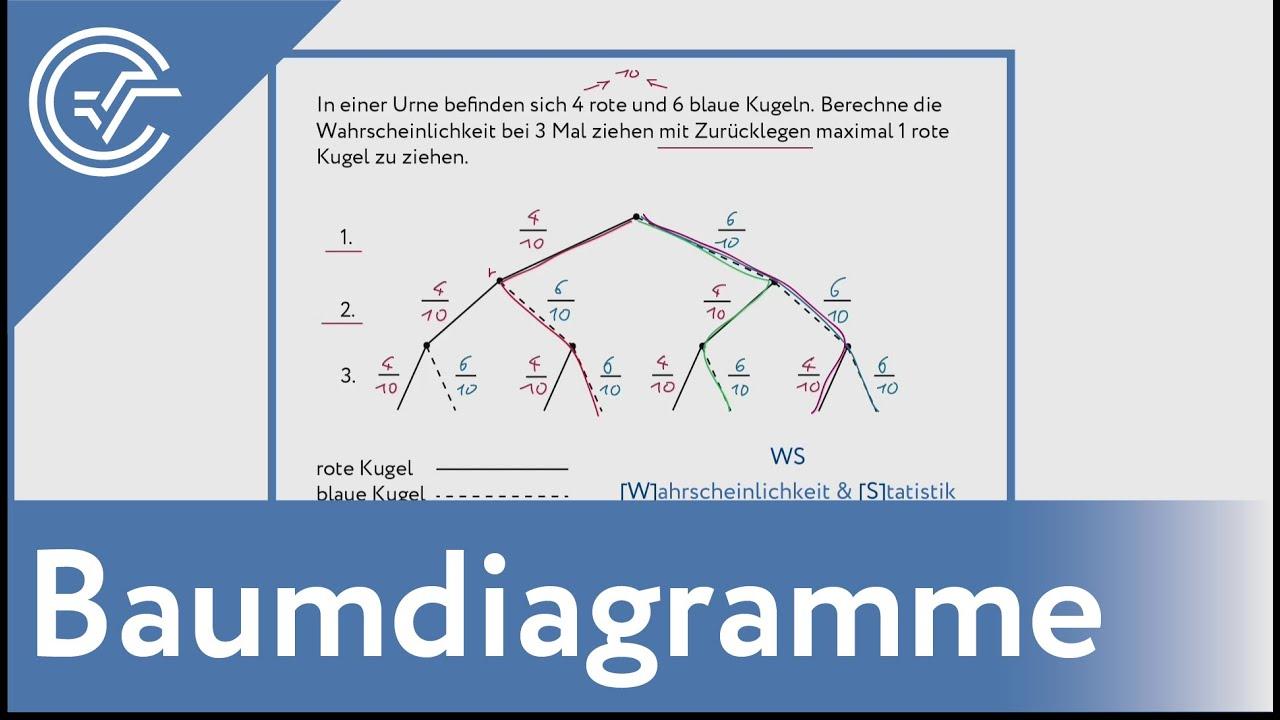 Ausgezeichnet Beispiele Für Bilddiagramme Ideen - Der Schaltplan ...