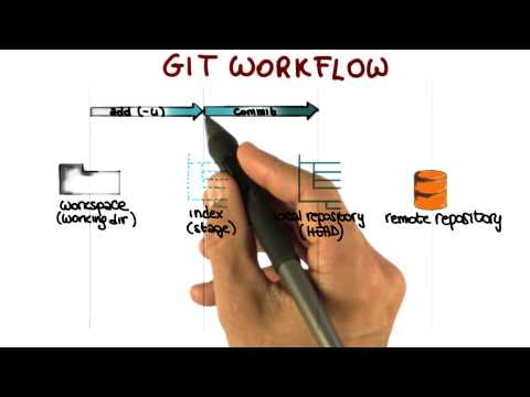 GIT Workflow - Georgia Tech - Software Development Process