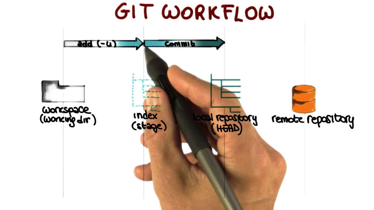 Image result for git in software development