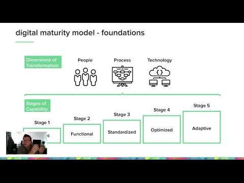 How Nonprofits Can Think About Digital Maturity & Technical Transformation